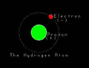 Protons In Hydrogen Protons Neutrons Electrons Relative Mass And Relative Charge