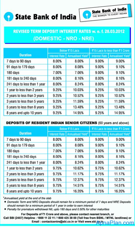 lic housing loan interest rate 2014 28 images sbi nre