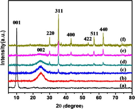 xrd pattern of reduced graphene oxide facile and straightforward synthesis of superparamagnetic