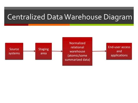 diagram of data warehouse ppt data warehouse architecture powerpoint presentation