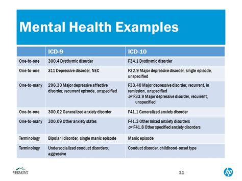 powerpoint phlet template exles of mental illness in mental health professionals ppt