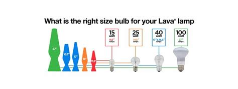What Size Light Bulb For Lava L by Faq Lava 174 L
