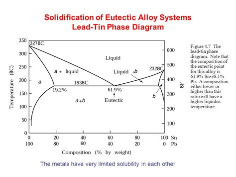 alloy phase diagram metal processes ppt