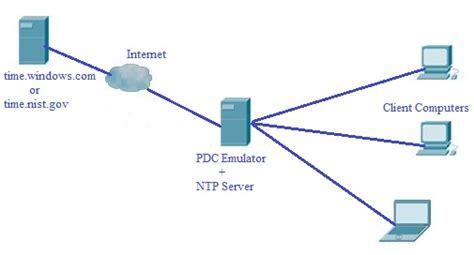 ntp time server configuration  windows server