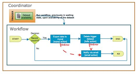 what is a workflow coordinator what is a workflow coordinator new apache oozie workflow