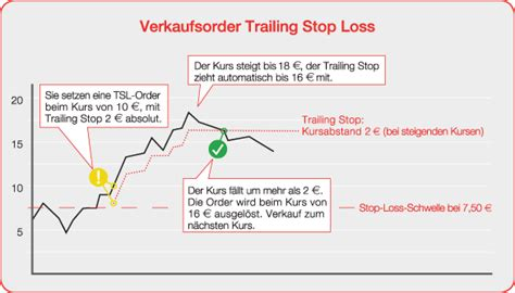 stop loss vs stop limit order charibas ga