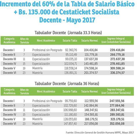 tabulador de sueldo de docentes 1 de mayo 2016 tabulador docente a partir del 1ero de mayo incremento