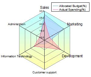 plotting data in a radar chart create a radar chart save a chart as help online origin help spider plots
