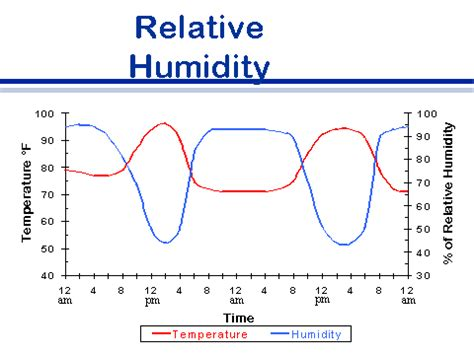 comfortable humidity level outside foreign animal disease