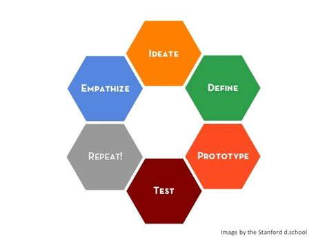 design thinking research design thinking in research princeton correspondents on