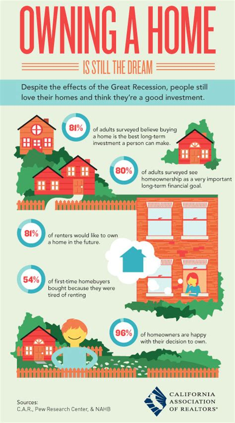 housing tips study results dream of homeownership infographic