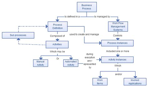 workflow modelling business process modeling techniques with exles