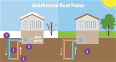 geothermal energy, pros & cons