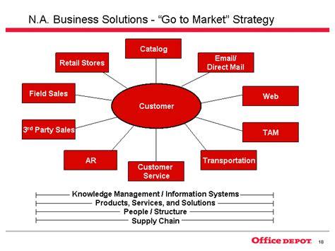 sle business plan retail shop customercatalogemail direct