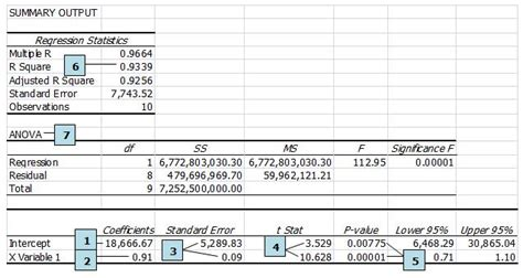 regression analysis excel template a primer on regression analysis experts on damages