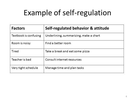 Presented by Chaky. - ppt video online download Examples Of Self Regulation In The Classroom