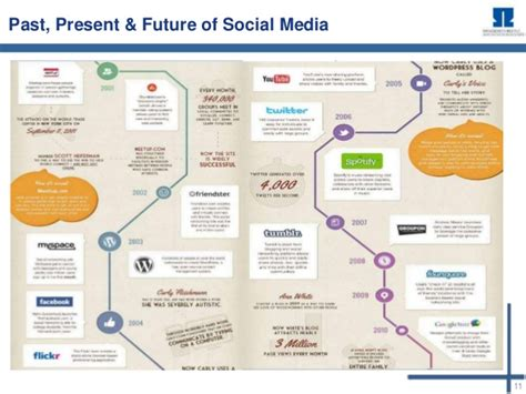 Mba Project Report On Social Media Marketing by Social Media Marketing Mba Project International Marketing