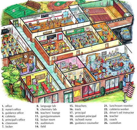 Home Design From Inside by Vocabulary With Pictures English Lesson