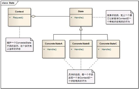 command pattern with abstract class c design pattern state pattern