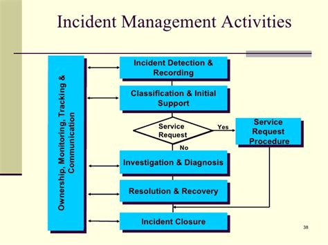 itil incident management workflow itil change management workflow best free home