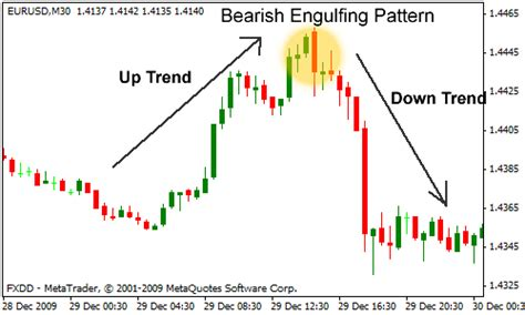 engulfing pattern in trading forex bearish engulfing pattern ykoteky web fc2 com