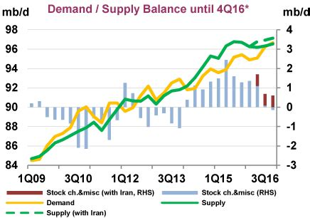 current low oil prices are not sustainable | askja energy