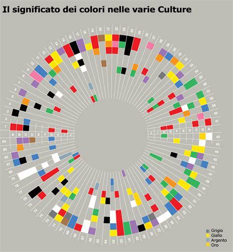 il significato dei colori dei fiori il significato dei colori nelle varie culture