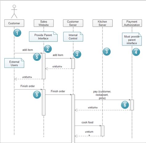 create sequence diagram free free tool to generate sequence diagram from java code
