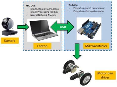 tutorial gambar robot tutorial lengkap membuat laptop based robot menggunakan