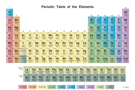 Periodic Table X by Periodic Table Wall Chart