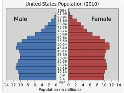 population of usa 2014 demography of the united states wikipedia