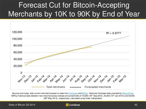 Bitcoin Merchant Services 5 by Forecast Cut For Bitcoin Accepting Merchants