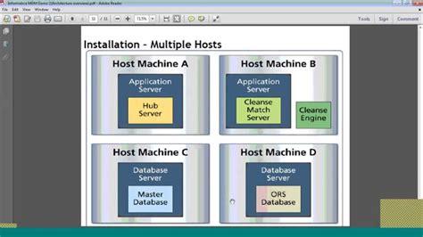 informatica mdm architecture diagram informatica mdm architecture mdm