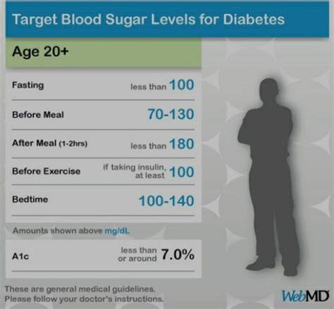 normal blood glucose levels adult healthy pinterest
