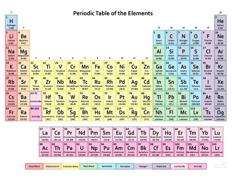 printable periodic table science geek 481 best images about periodic table on pinterest the