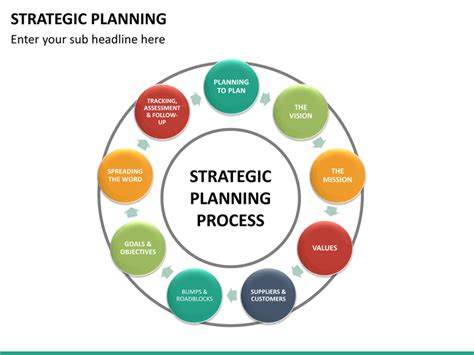 strategic planning what is strategic planning strategic planning powerpoint template sketchbubble