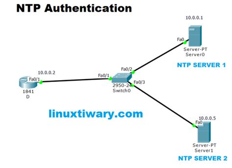 cisco packet tracer labs tutorial step by step pdf ntp authentication configuration lab using cisco packet