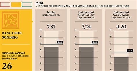 etf banche italiane stress test banca popolare di sondrio