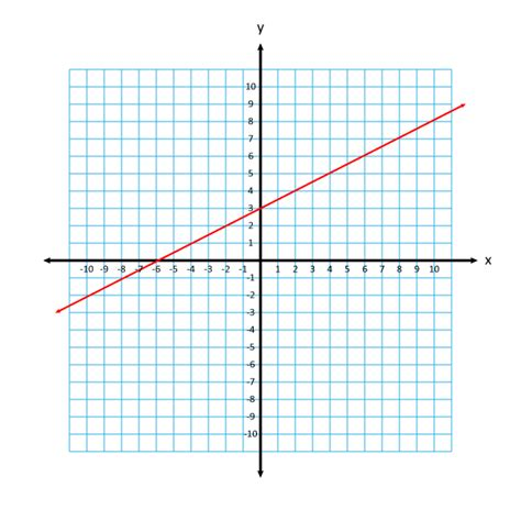 the slope what is slope how to find the slope of a line