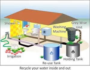 Perth Bathroom Supplies Greywise Greywater Treatment Kerry Flanagan Wastewater