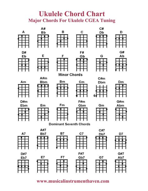 ukulele chords musical instrument ukulele resources