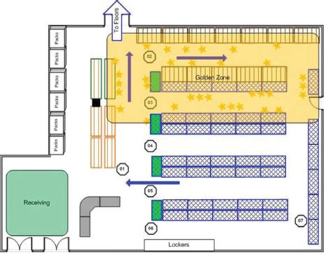 warehouse layout tips january 2014 products services