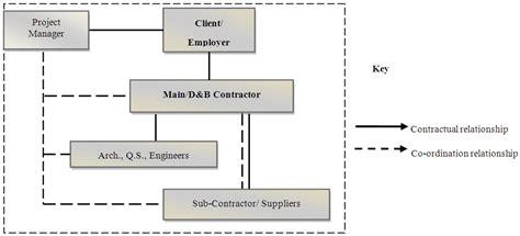 design and build procurement system risks adopting design and build d b as an alternative