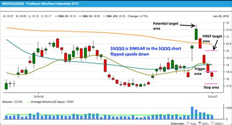 swing trading leveraged etfs swing trade alert 5 compelling reasons to buy sqqq now