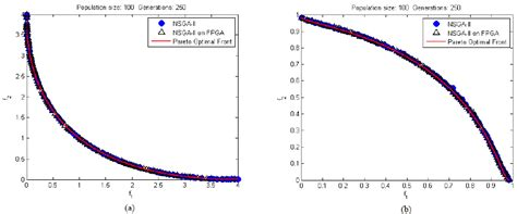 comparison of pareto front obtained by the nsga ii and