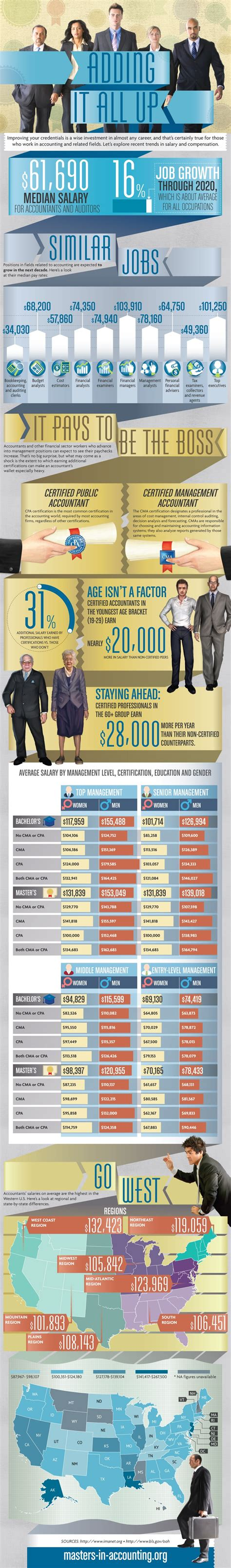 Cpa Cma Mba Salary by Adding It All Up Infographic Only Infographic