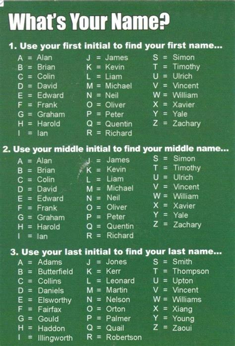 Find With Your Name Brian Butterfield On Quot What S Your Name Find Out With This Chart Http