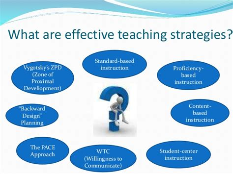 Effective Stategi effective teaching of through cross curricular