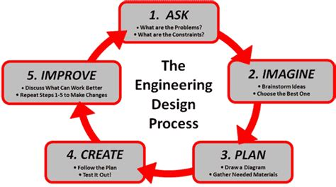 design definition engineering product life cycle