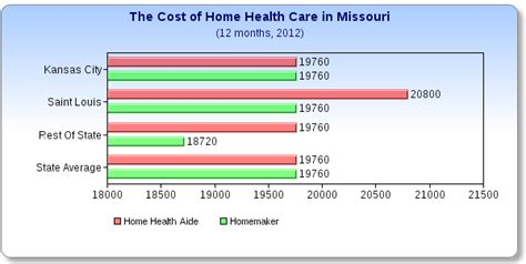 what does home health care cost in missouri